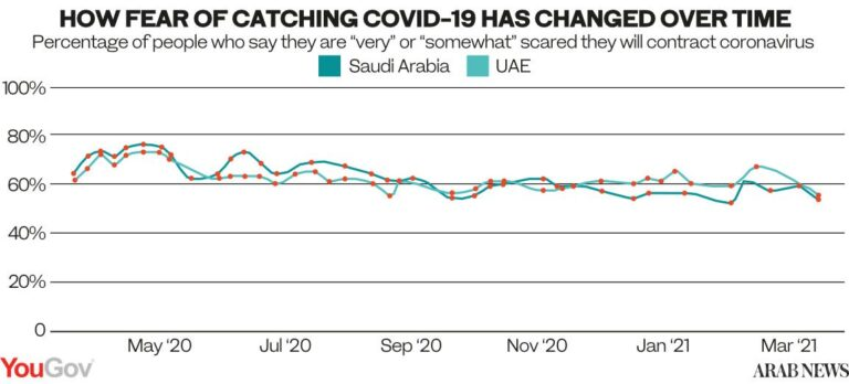 How Middle East public attitudes have evolved, 1 year into COVID-19 pandemic